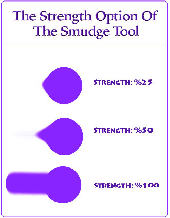 The strength setting of Photoshop smudge tool