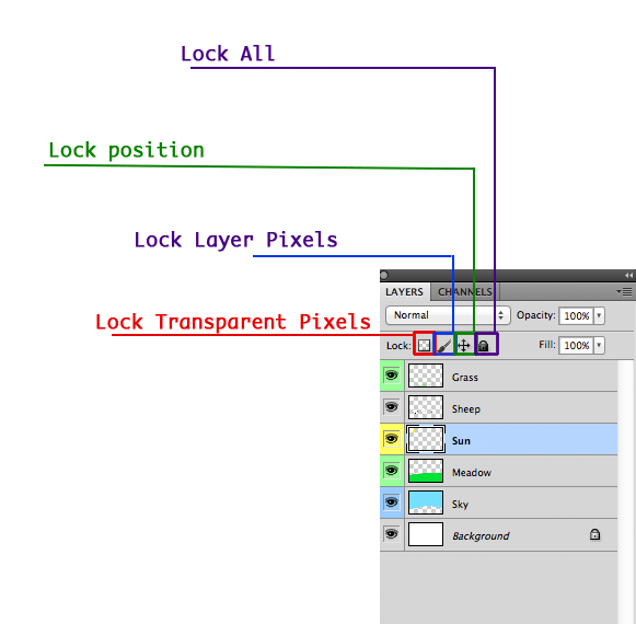 The Lock Modes Of The Layers Panel