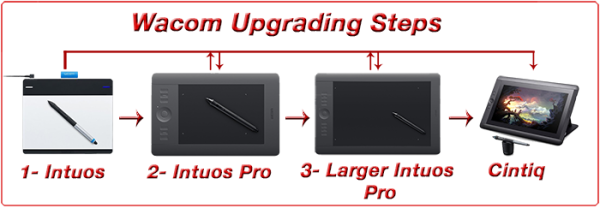 Wacom-Graphics-Tablets-Ugrading-Steps