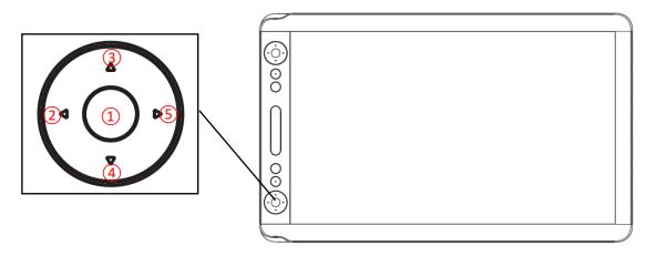OSD-Button
